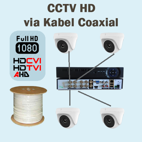 CCTV HD via Kabel Coaxial